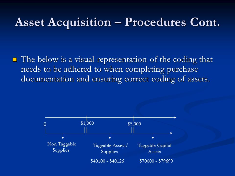 Asset Acquisition – Procedures Cont.