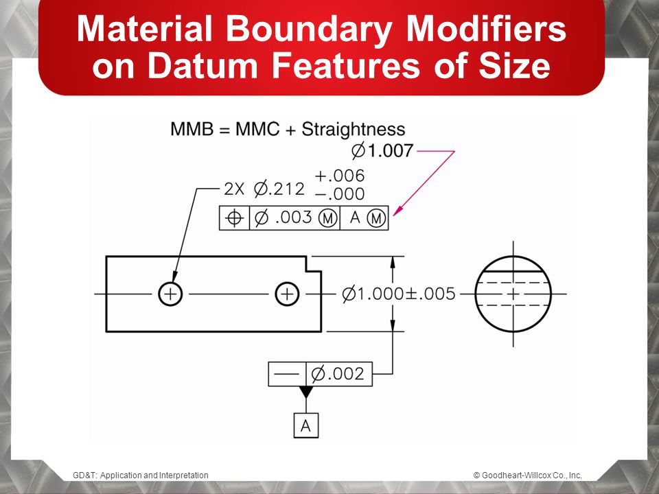 GD&T: Application and Interpretation© Goodheart-Willcox Co., Inc. Material Boundary Modifiers on Datum Features of Size