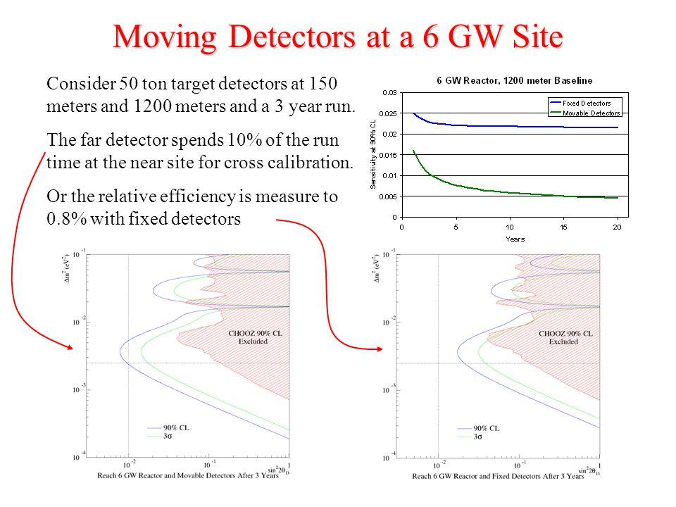 Moving Detectors at a 6 GW Site Consider 50 ton target detectors at 150 meters and 1200 meters and a 3 year run.