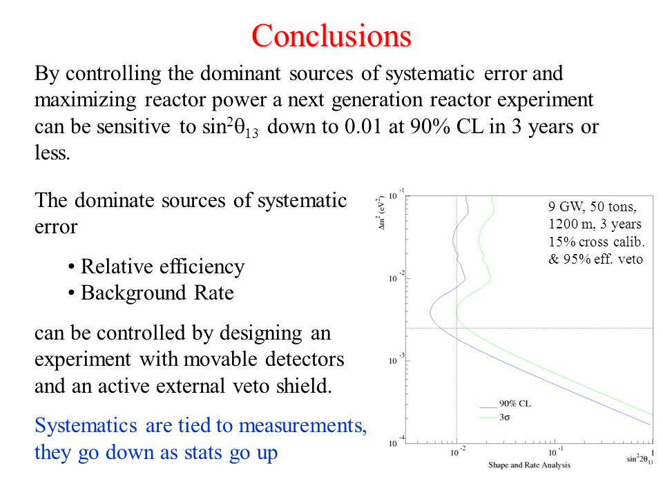 Conclusions By controlling the dominant sources of systematic error and maximizing reactor power a next generation reactor experiment can be sensitive to sin 2  13 down to 0.01 at 90% CL in 3 years or less.