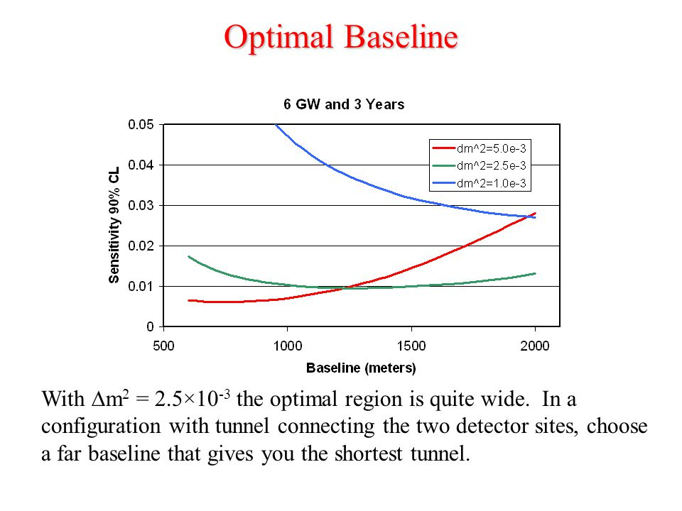 Optimal Baseline With  m 2 = 2.5×10 -3 the optimal region is quite wide.