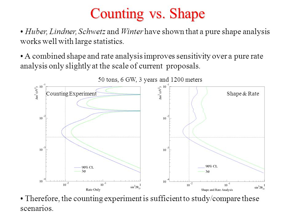 Huber, Lindner, Schwetz and Winter have shown that a pure shape analysis works well with large statistics.