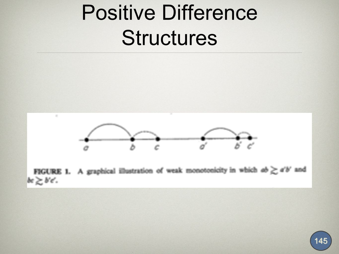 Positive Difference Structures 145
