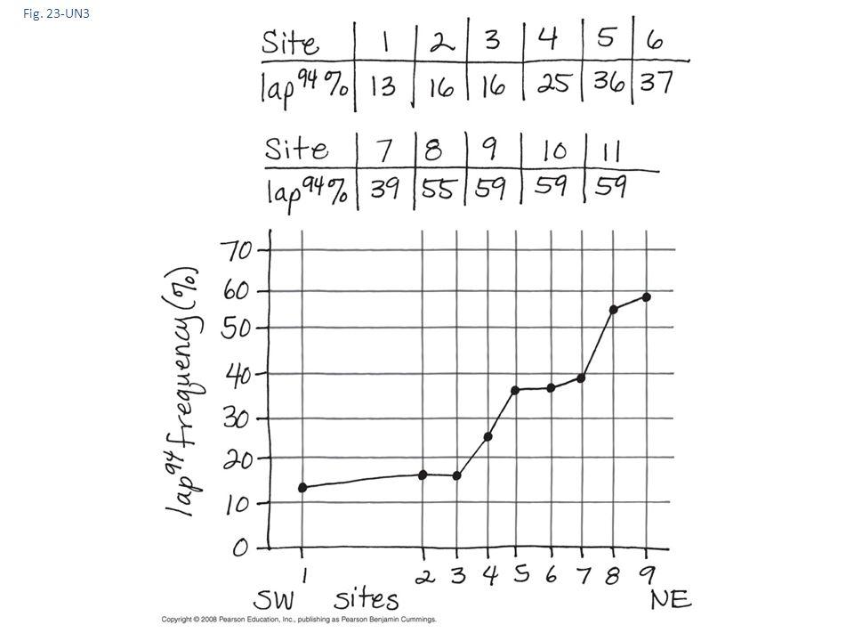 Fig. 23-UN3