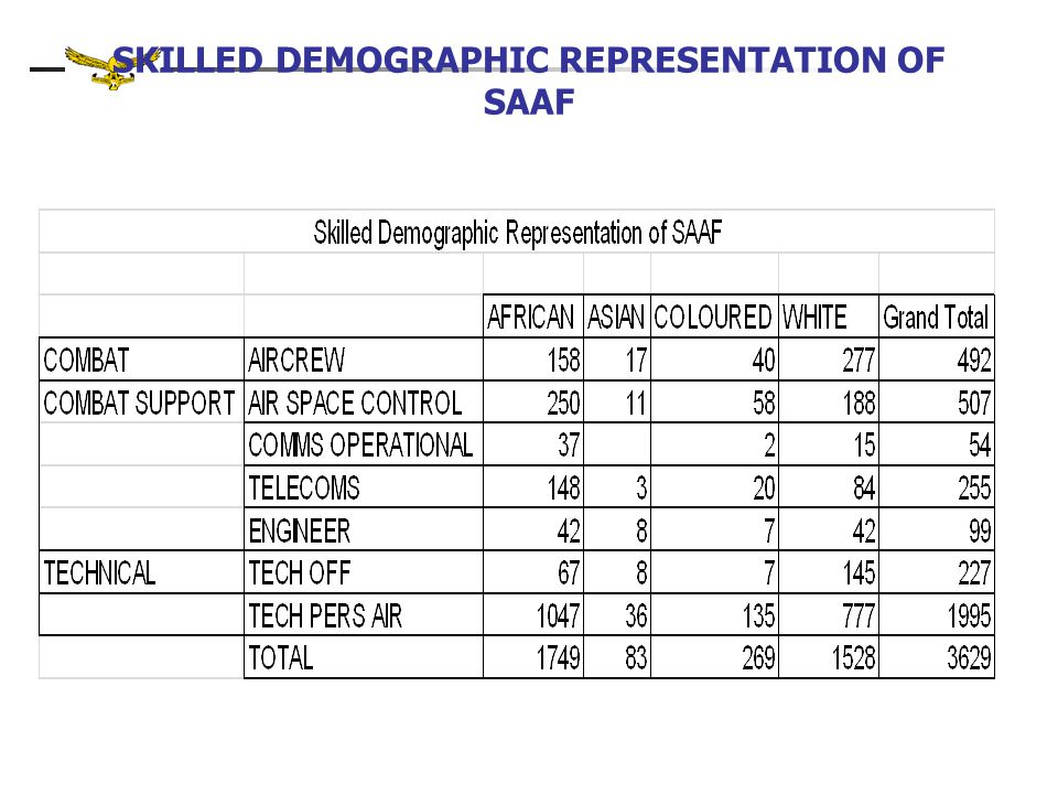 SKILLED DEMOGRAPHIC REPRESENTATION OF SAAF