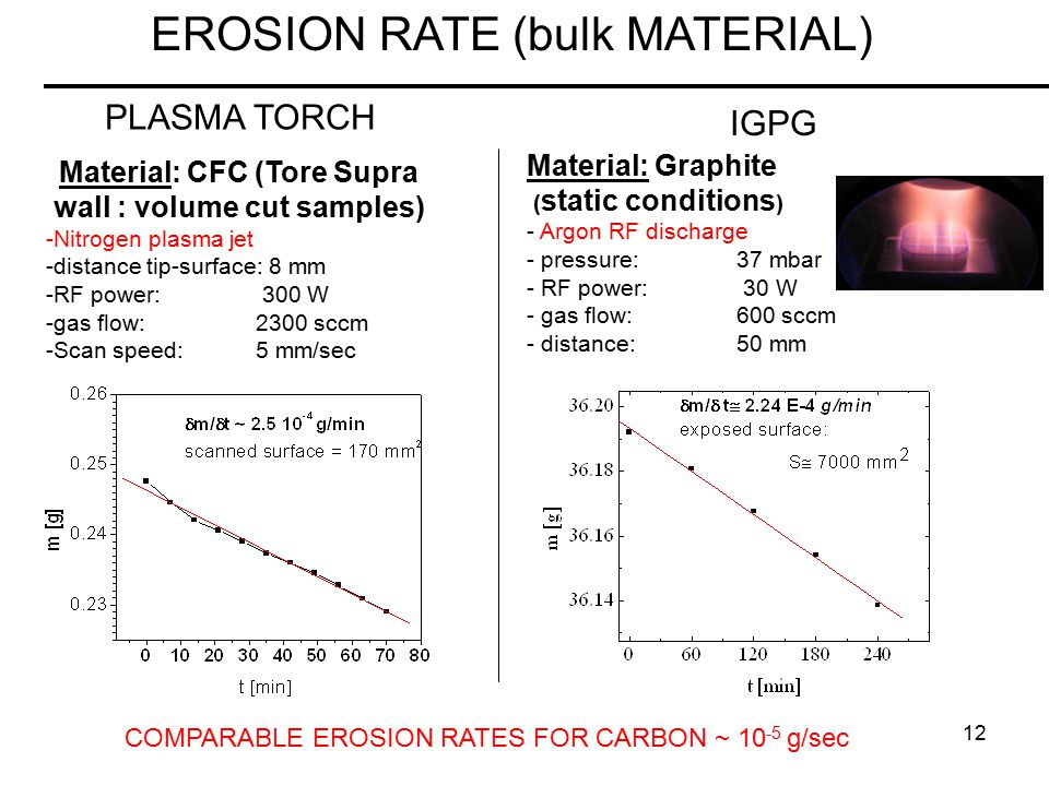 12 EROSION RATE (bulk MATERIAL) PLASMA TORCH Material: CFC (Tore Supra wall : volume cut samples) -Nitrogen plasma jet -distance tip-surface: 8 mm -RF power: 300 W -gas flow: 2300 sccm -Scan speed: 5 mm/sec IGPG Material: Graphite ( static conditions ) - Argon RF discharge - pressure: 37 mbar - RF power: 30 W - gas flow: 600 sccm - distance:50 mm COMPARABLE EROSION RATES FOR CARBON ~ 10 -5 g/sec