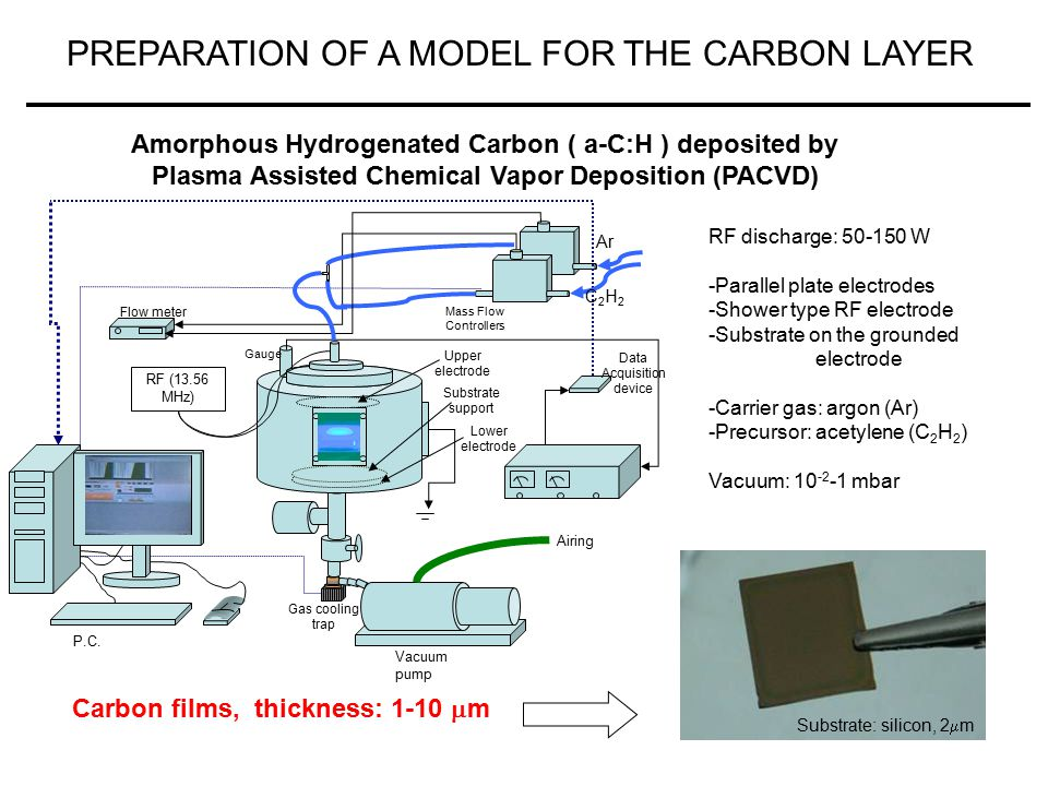 14 PREPARATION OF A MODEL FOR THE CARBON LAYER RF discharge: 50-150 W -Parallel plate electrodes -Shower type RF electrode -Substrate on the grounded electrode -Carrier gas: argon (Ar) -Precursor: acetylene (C 2 H 2 ) Vacuum: 10 -2 -1 mbar RF (13.56 MHz) Flow meter Gauge Mass Flow Controllers P.C.