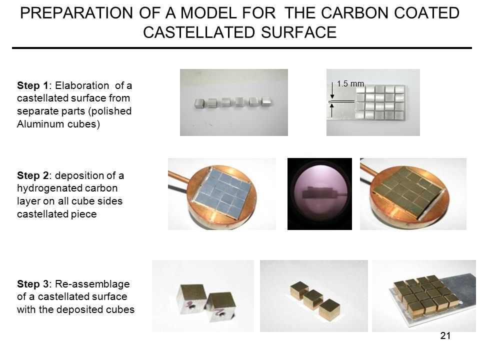 21 PREPARATION OF A MODEL FOR THE CARBON COATED CASTELLATED SURFACE 1.5 mm Step 1: Elaboration of a castellated surface from separate parts (polished Aluminum cubes) Step 2: deposition of a hydrogenated carbon layer on all cube sides castellated piece Step 3: Re-assemblage of a castellated surface with the deposited cubes