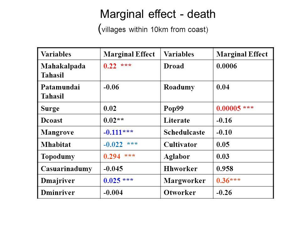 Marginal effect - death ( villages within 10km from coast) VariablesMarginal EffectVariablesMarginal Effect Mahakalpada Tahasil 0.22 ***Droad0.0006 Patamundai Tahasil -0.06Roadumy0.04 Surge0.02Pop990.00005 *** Dcoast0.02**Literate-0.16 Mangrove-0.111***Schedulcaste-0.10 Mhabitat-0.022 ***Cultivator0.05 Topodumy0.294 ***Aglabor0.03 Casuarinadumy-0.045Hhworker0.958 Dmajriver0.025 ***Margworker0.36*** Dminriver-0.004Otworker-0.26