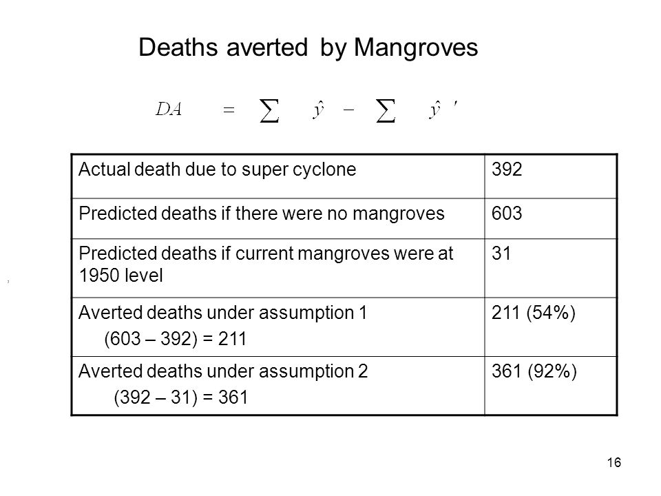 Deaths averted by Mangroves, Actual death due to super cyclone392 Predicted deaths if there were no mangroves603 Predicted deaths if current mangroves were at 1950 level 31 Averted deaths under assumption 1 (603 – 392) = 211 211 (54%) Averted deaths under assumption 2 (392 – 31) = 361 361 (92%) 16