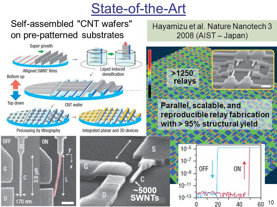 10 State-of-the-Art Hayamizu et al. Nature Nanotech 3 2008 (AIST – Japan) Self-assembled