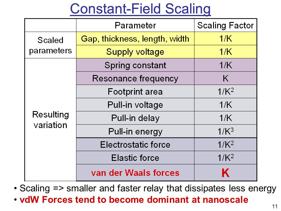 11 Scaling => smaller and faster relay that dissipates less energy vdW Forces tend to become dominant at nanoscale Constant-Field Scaling