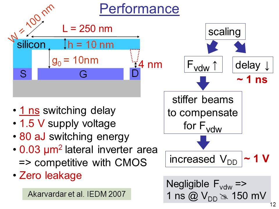 12 Performance Akarvardar et al. IEDM 2007 1 ns switching delay 1.5 V supply voltage 80 aJ switching energy 0.03 μm 2 lateral inverter area => competi