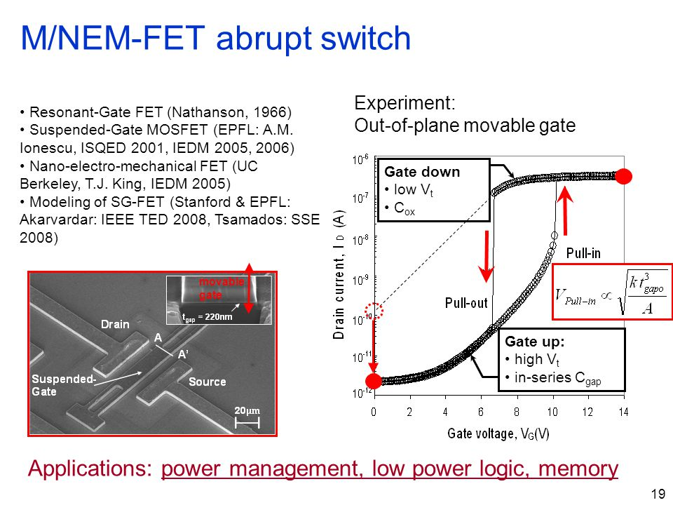 19 Resonant-Gate FET (Nathanson, 1966) Suspended-Gate MOSFET (EPFL: A.M. Ionescu, ISQED 2001, IEDM 2005, 2006) Nano-electro-mechanical FET (UC Berkele