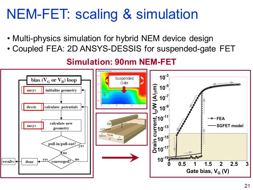 21 Simulation: 90nm NEM-FET NEM-FET: scaling & simulation Multi-physics simulation for hybrid NEM device design Coupled FEA: 2D ANSYS-DESSIS for suspe