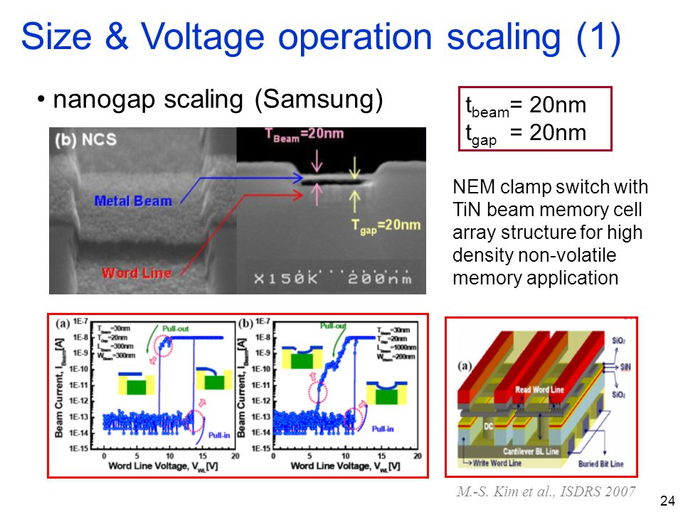 24 Size & Voltage operation scaling (1) nanogap scaling (Samsung) t beam = 20nm t gap = 20nm NEM clamp switch with TiN beam memory cell array structur