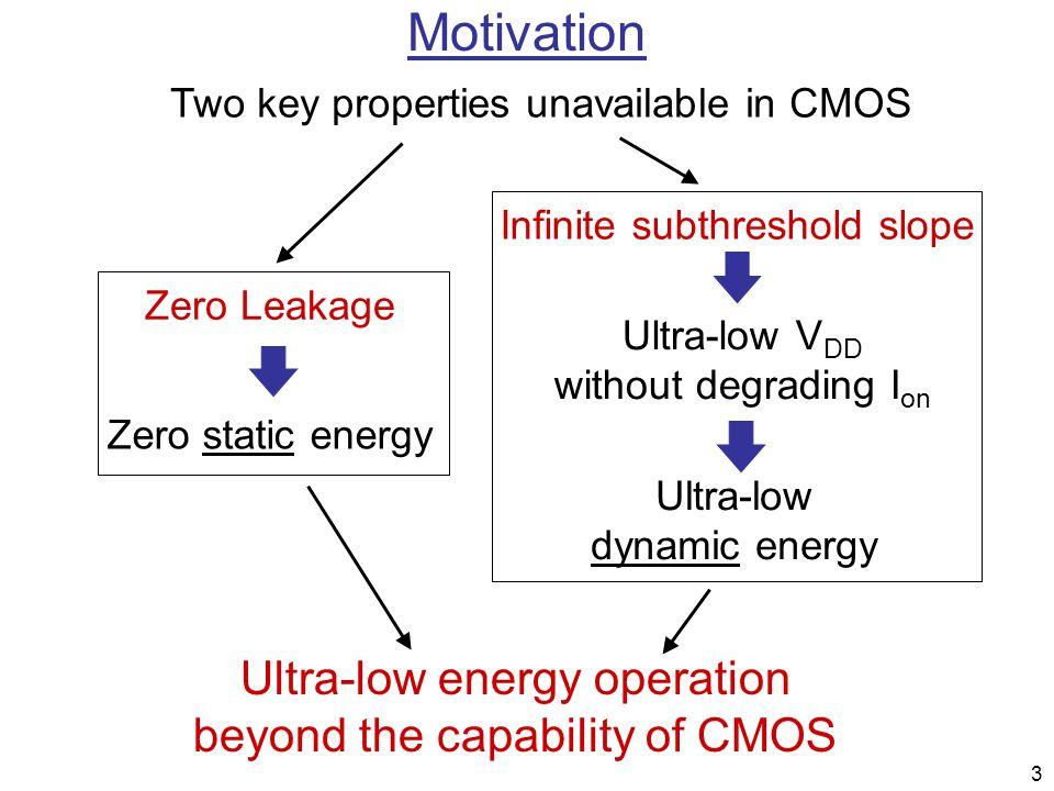 3 Motivation Two key properties unavailable in CMOS Zero Leakage Zero static energy Infinite subthreshold slope Ultra-low V DD without degrading I on