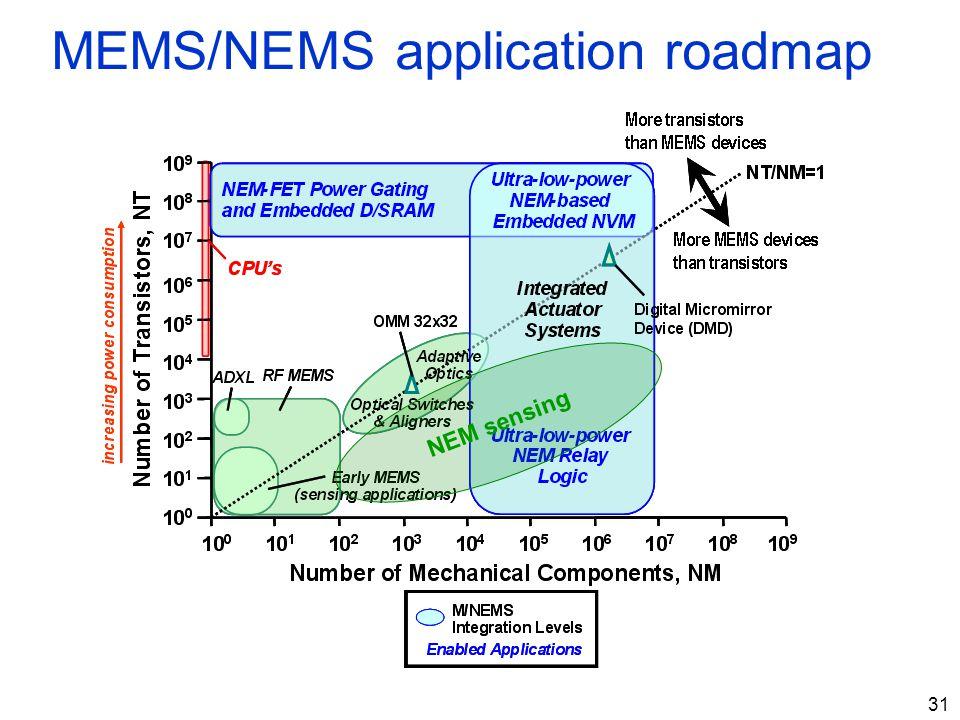 31 MEMS/NEMS application roadmap NEM sensing