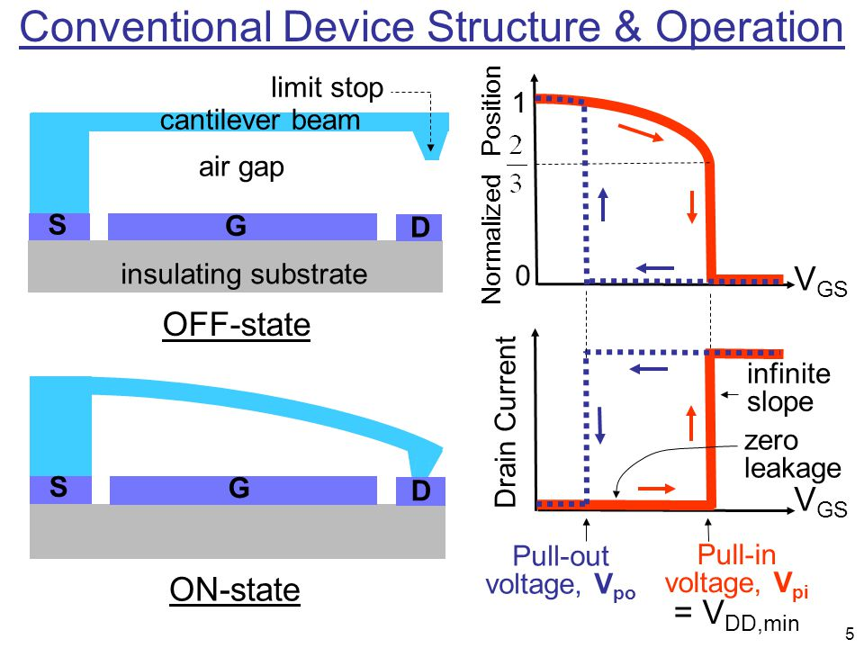 6 Operation of the NEM Relay Logic Implementation and Interconnection CMOS schematics can be used in CNEM logic circuits No conductivity difference between the n-type and p-type relays Simple layout enabling to small area MOSFET NEM RELAY CMOS CNEM S D G SD G V DD in out V DD GND laterally- actuated cantilever Lee et al.
