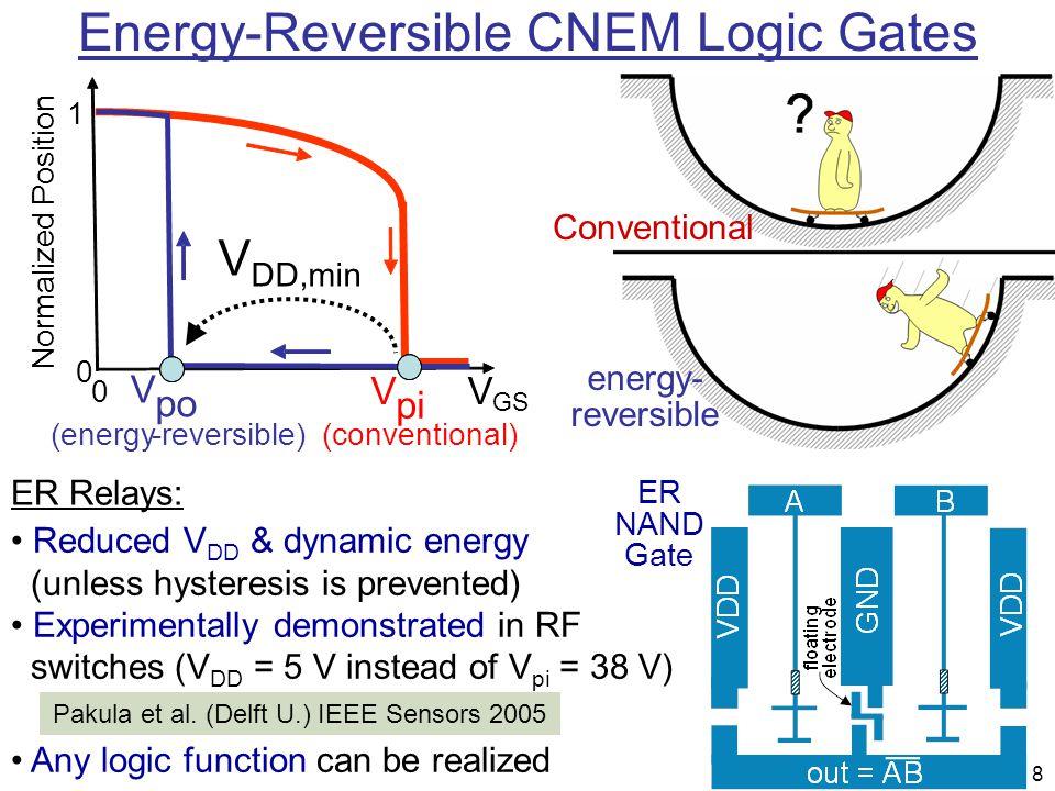 8 Operation of the NEM Relay Energy-Reversible CNEM Logic Gates Conventional energy- reversible ER NAND Gate Pakula et al. (Delft U.) IEEE Sensors 200