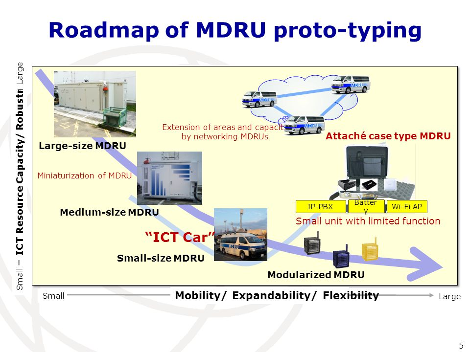 Roadmap of MDRU proto-typing Mobility/ Expandability/ Flexibility Small Large ICT Resource Capacity/ Robustness Large-size MDRU Medium-size MDRU Modularized MDRU Miniaturization of MDRU Small unit with limited function IP-PBX Batter y Wi-Fi AP ICT Car Extension of areas and capacity by networking MDRUs Attaché case type MDRU Small Large Small-size MDRU 5