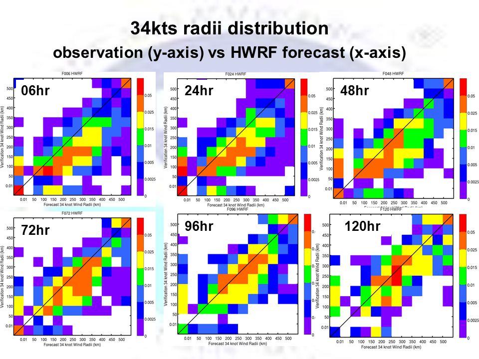 34kts radii distribution observation (y-axis) vs HWRF forecast (x-axis) 06hr 96hr 48hr24hr 72hr 120hr