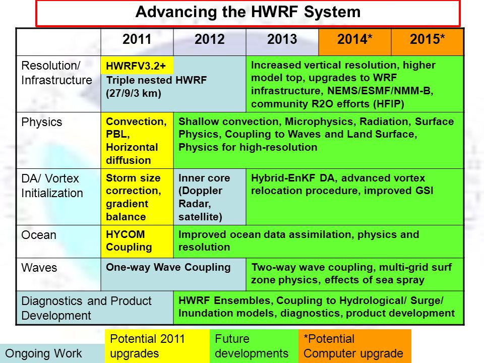 Advancing the HWRF System.