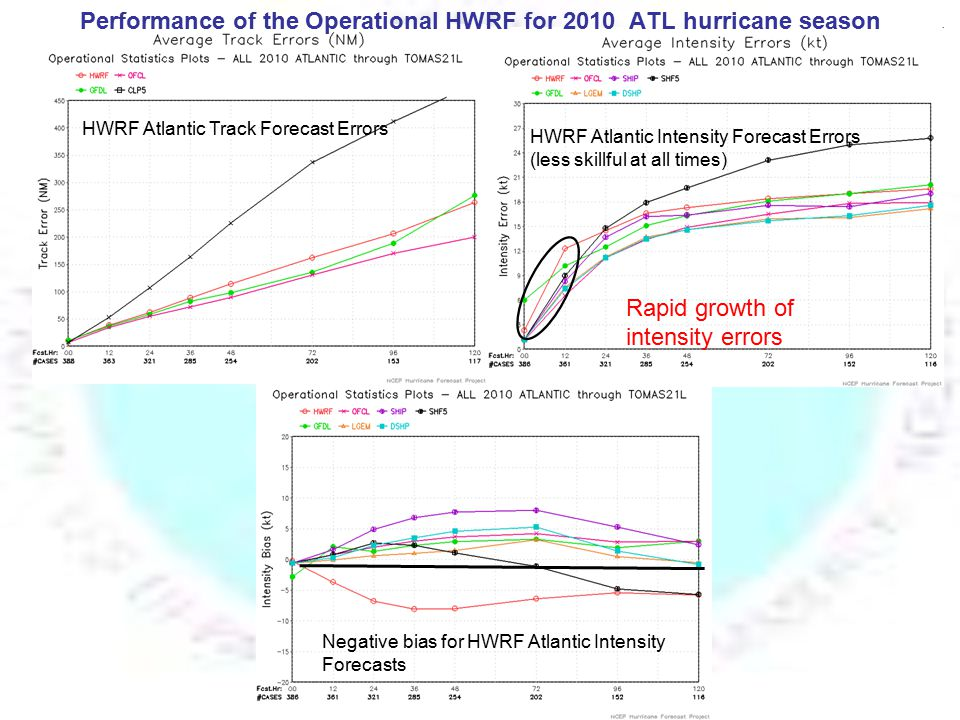 Hurricane-Wave-Ocean-Surge- Inundation Coupled Models High resolution Coastal, Bay & Estuarine hydrodynamic model* Atmosphere/oceanic Boundary Layer WAVEWATCH III* Spectral wave model Land and coastal waters NCEP/ Environmental Modeling Center Atmosphere- Ocean-Wave-Land runoff fluxes wave fluxes wave spectra winds air temp.