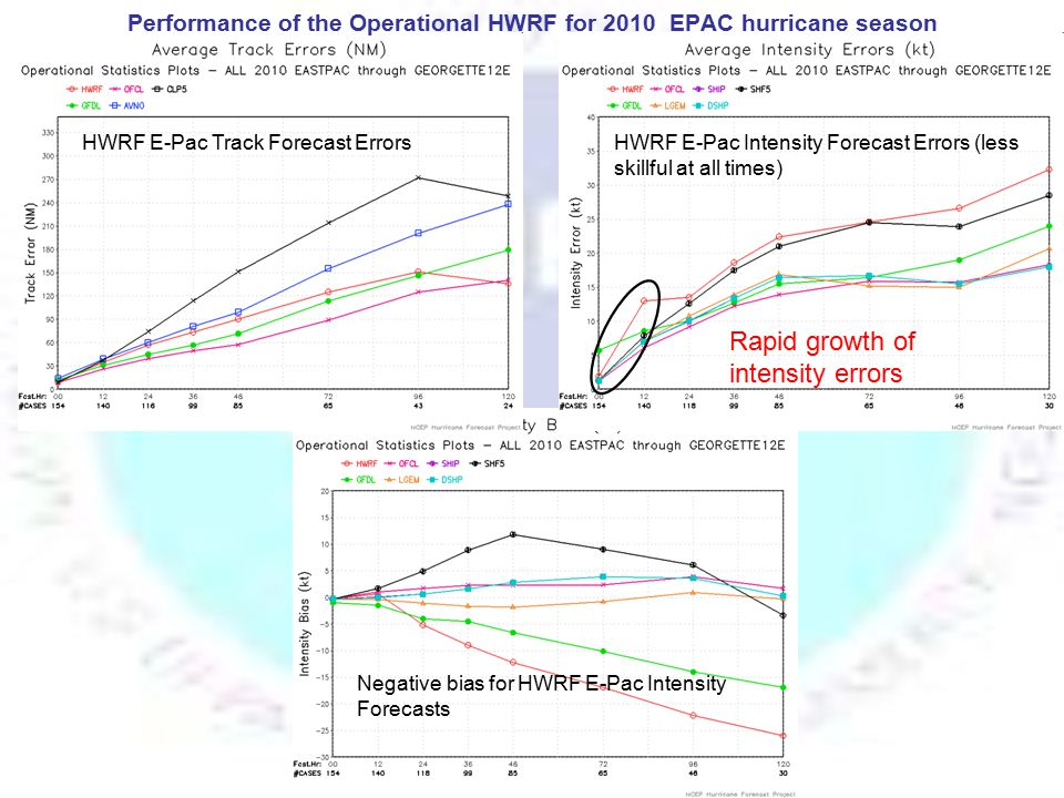 HWRF Prioritized Activities for FY11 Comprehensive testing of HWRFV3.2 Focus on reducing intensity errors in the first 24 hrs of forecast Focus on improving track forecast skill Focus on improving intensity forecast skill Comprehensive HWRF model diagnostics Real-time parallels using high resolution triple nested HWRF (27/9/3) Real-time parallels using advanced GSI and hybrid-EnKF DA methods Continuous advancements to the HWRF modeling system
