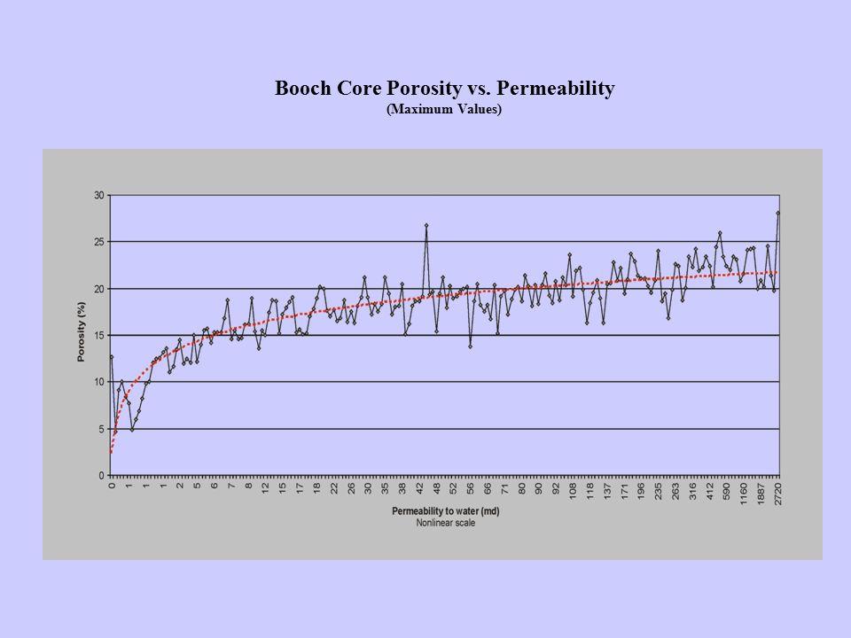 Booch Core Porosity vs. Permeability (Maximum Values)