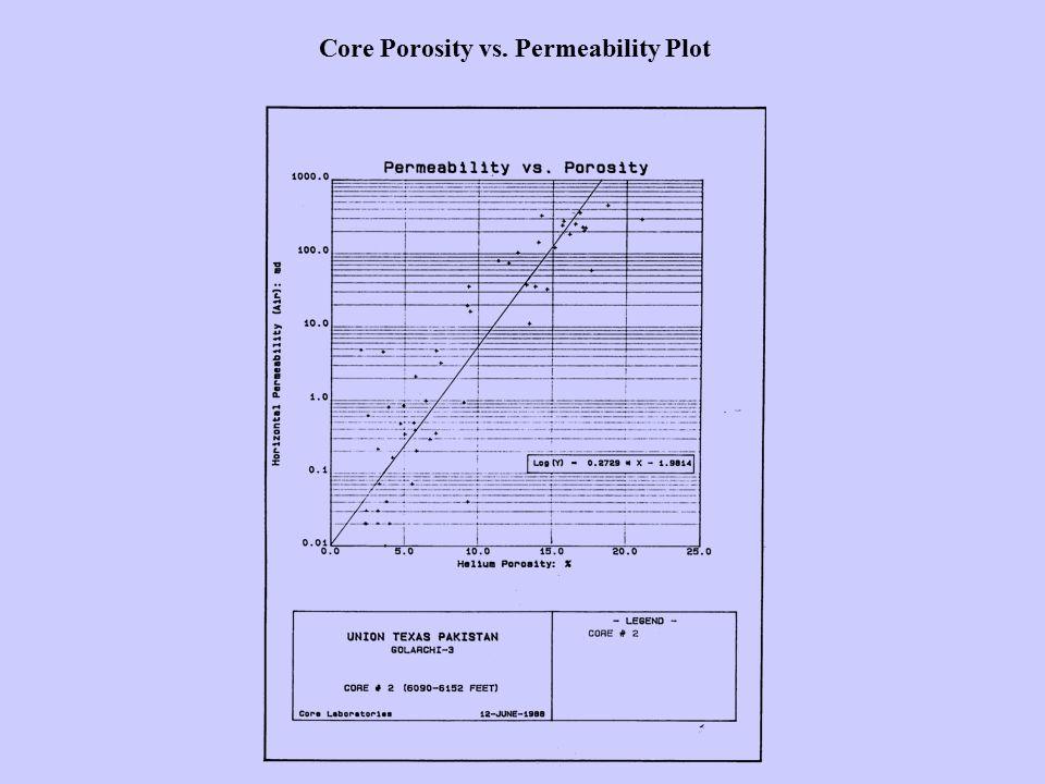 Core Porosity vs. Permeability Plot