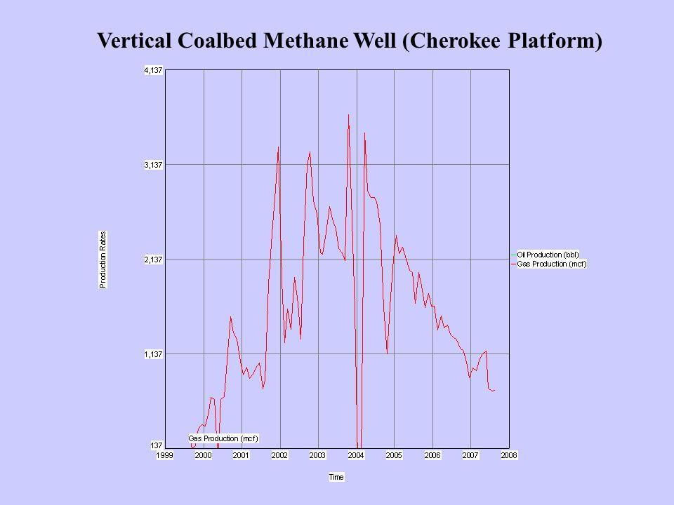 Vertical Coalbed Methane Well (Cherokee Platform)
