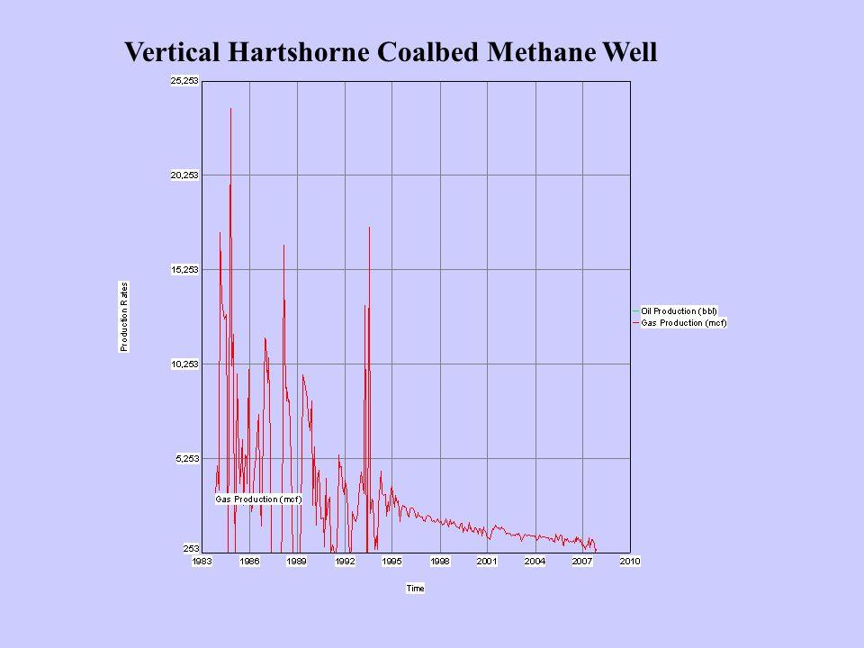 Vertical Hartshorne Coalbed Methane Well