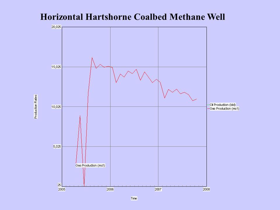 Horizontal Hartshorne Coalbed Methane Well