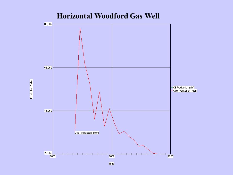Horizontal Woodford Gas Well