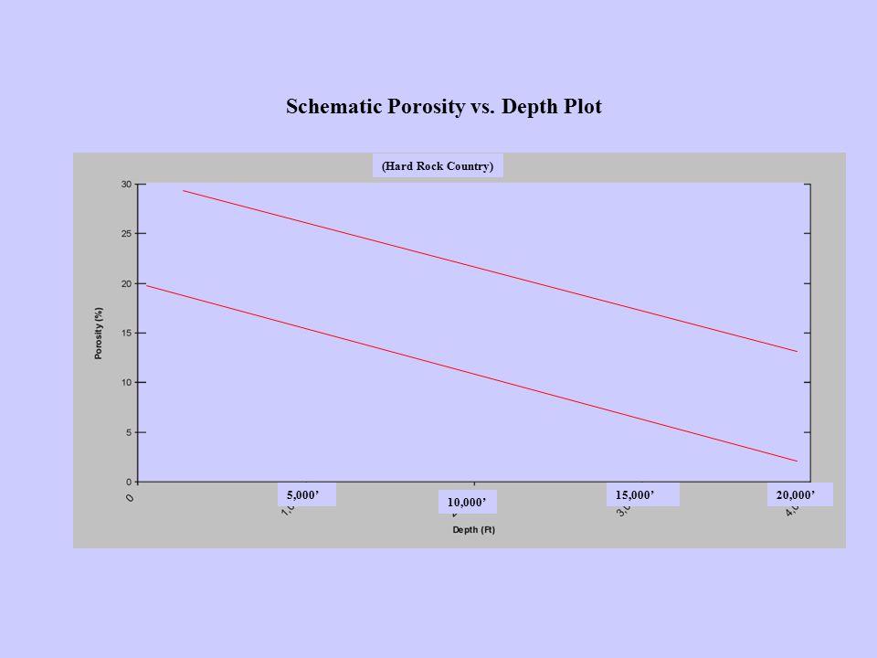 Schematic Porosity vs. Depth Plot 5,000'20,000'15,000' 10,000' (Hard Rock Country)