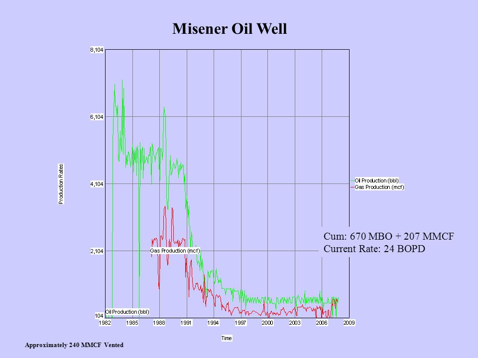 Misener Oil Well Cum: 670 MBO + 207 MMCF Current Rate: 24 BOPD Approximately 240 MMCF Vented