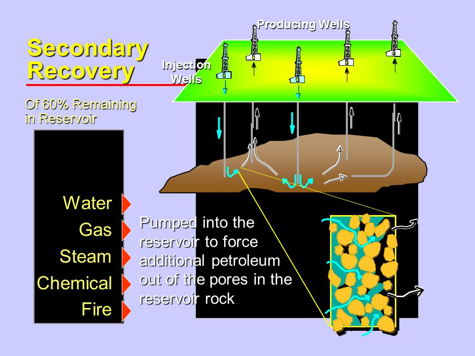 Secondary Recovery WaterGasSteamChemicalFire Pumped into the reservoir to force additional petroleum out of the pores in the reservoir rock InjectionWells Producing Wells Of 60% Remaining in Reservoir