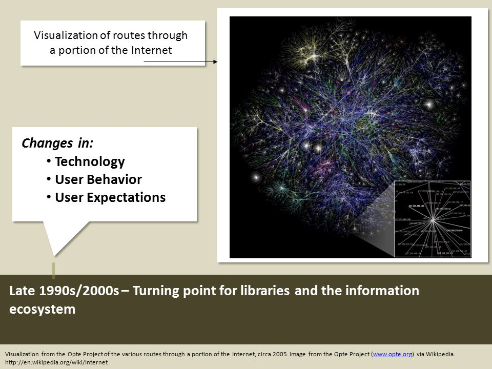 Late 1990s/2000s – Turning point for libraries and the information ecosystem Visualization from the Opte Project of the various routes through a porti
