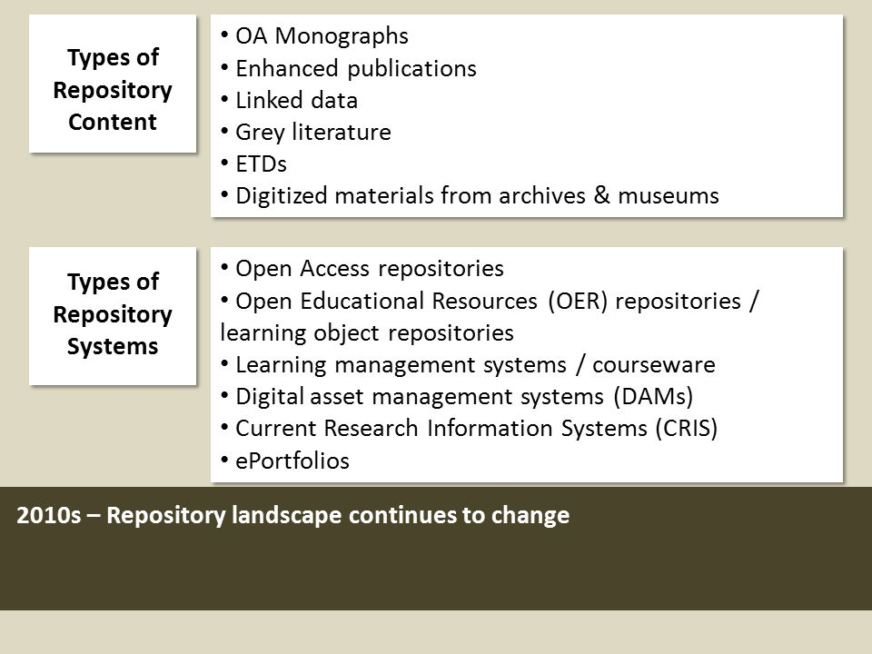 OA Monographs Enhanced publications Linked data Grey literature ETDs Digitized materials from archives & museums OA Monographs Enhanced publications Linked data Grey literature ETDs Digitized materials from archives & museums 2010s – Repository landscape continues to change Types of Repository Content Open Access repositories Open Educational Resources (OER) repositories / learning object repositories Learning management systems / courseware Digital asset management systems (DAMs) Current Research Information Systems (CRIS) ePortfolios Open Access repositories Open Educational Resources (OER) repositories / learning object repositories Learning management systems / courseware Digital asset management systems (DAMs) Current Research Information Systems (CRIS) ePortfolios Types of Repository Systems