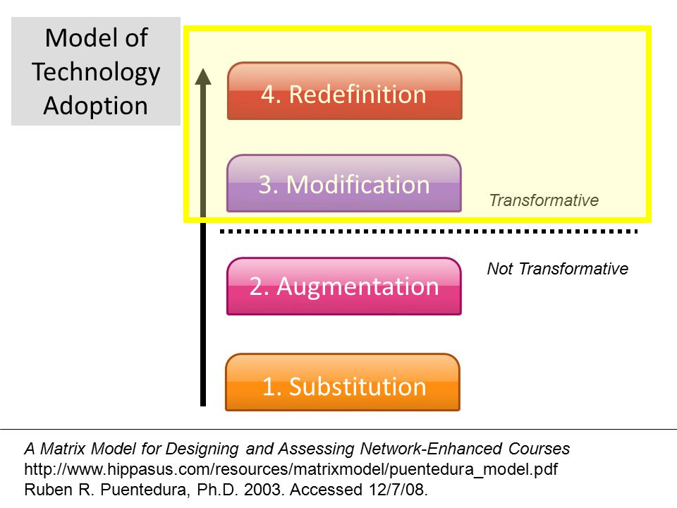 A Matrix Model for Designing and Assessing Network-Enhanced Courses http://www.hippasus.com/resources/matrixmodel/puentedura_model.pdf Ruben R.