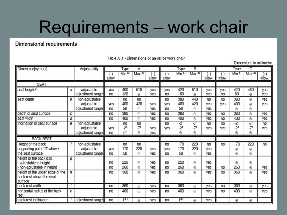 Requirements – work chair
