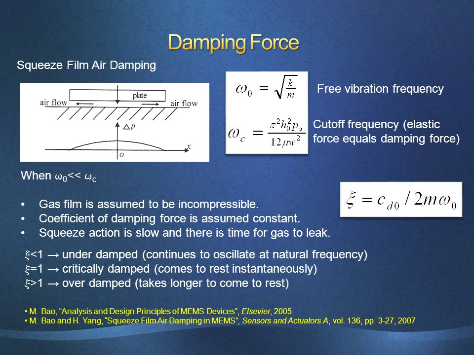 Squeeze Film Air Damping Free vibration frequency Cutoff frequency (elastic force equals damping force) When  0 <<  c Gas film is assumed to be incompressible.