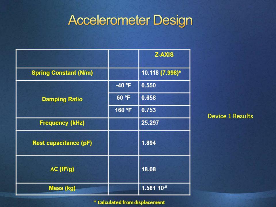 BOTTOM ELECTRODESWHOLE STRUCTURE 500 µm Device 2