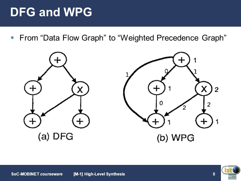 SoC-MOBINET courseware[M-1] High-Level Synthesis5 DFG and WPG  From Data Flow Graph to Weighted Precedence Graph