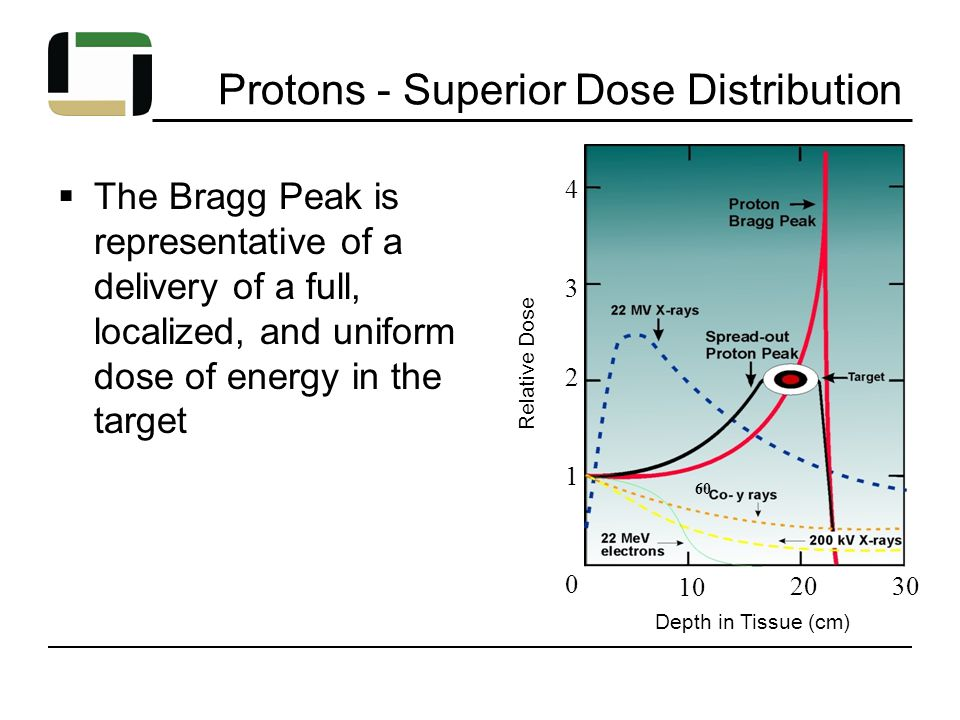 Protons - Superior Dose Distribution  The Bragg Peak is representative of a delivery of a full, localized, and uniform dose of energy in the target Relative Dose 3 2 1 0 10 20 30 Depth in Tissue (cm) 4 60