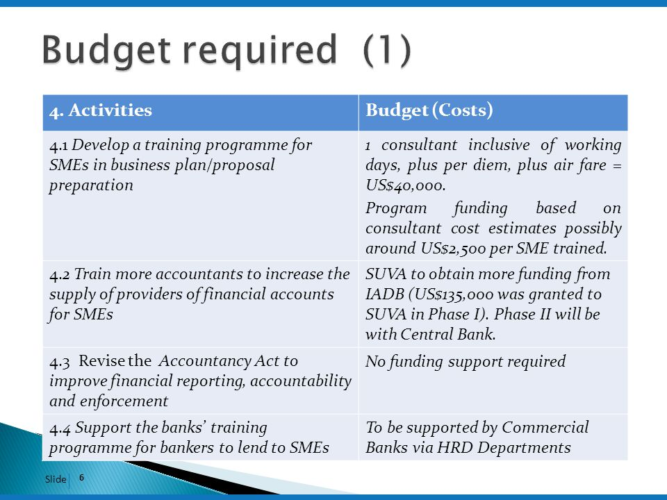 Slide 6 4. ActivitiesBudget (Costs) 4.1 Develop a training programme for SMEs in business plan/proposal preparation 1 consultant inclusive of working