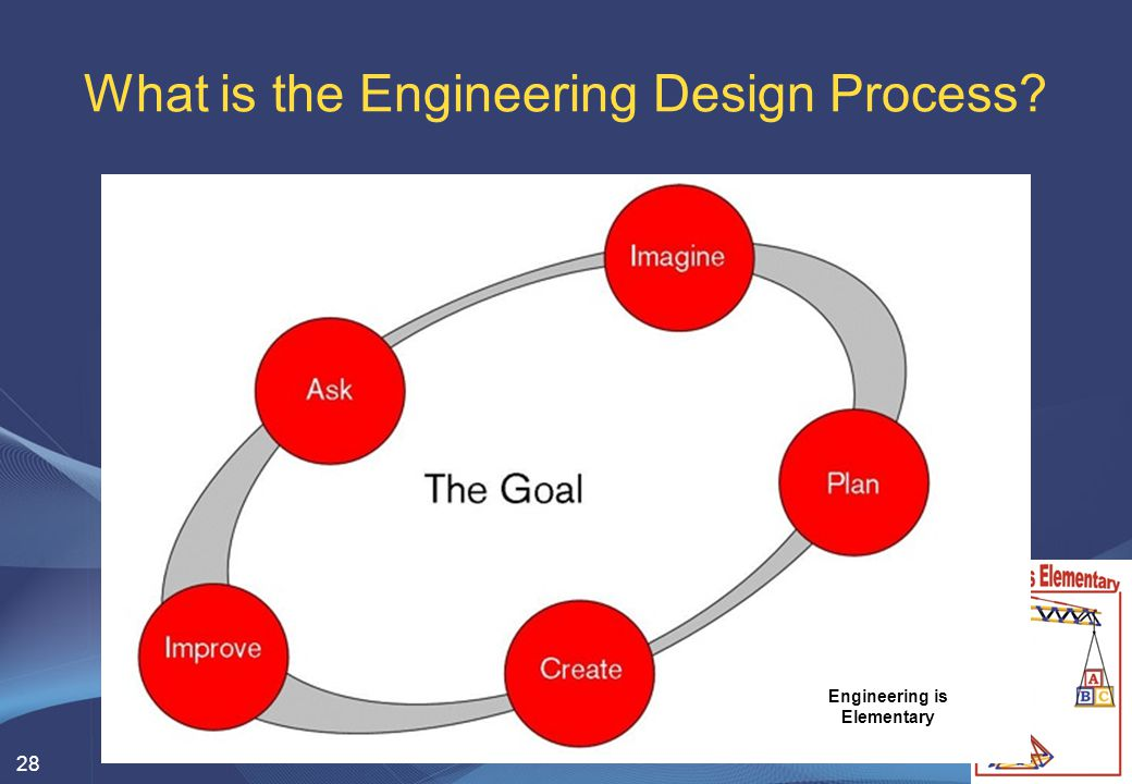 28 What is the Engineering Design Process? Engineering is Elementary