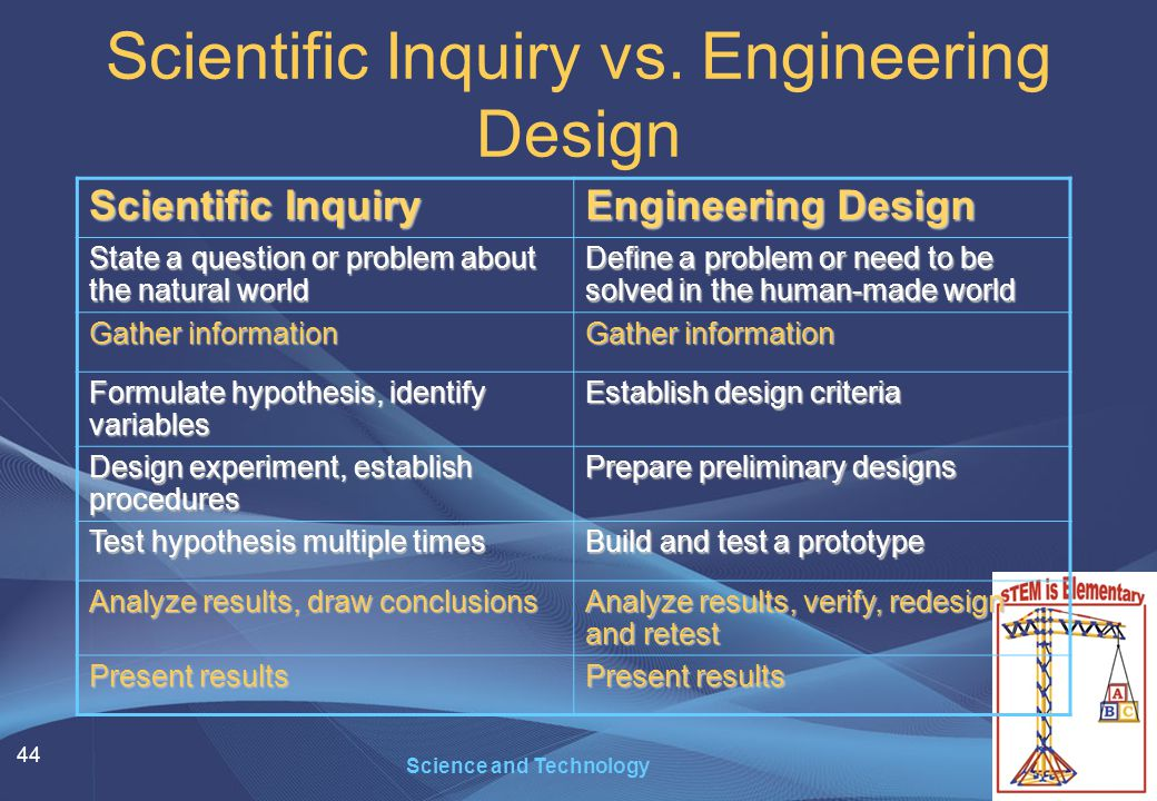 44 Science and Technology Scientific Inquiry vs. Engineering Design Scientific Inquiry Engineering Design State a question or problem about the natura