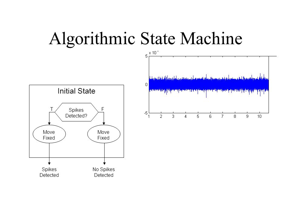 Algorithmic State Machine Initial State Spikes Detected? Move Fixed TF Spikes Detected No Spikes Detected